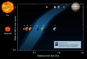800px-Gliese_581_-_2010