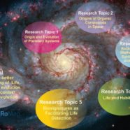 European Astrobiology Roadmap